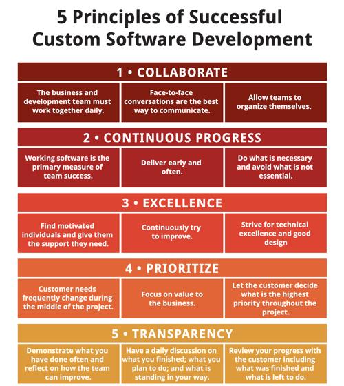 5 principles of successful software development_ DSD_ Strategic Data Systems
